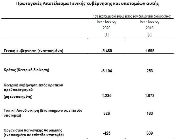 proypologismosJUNE2020