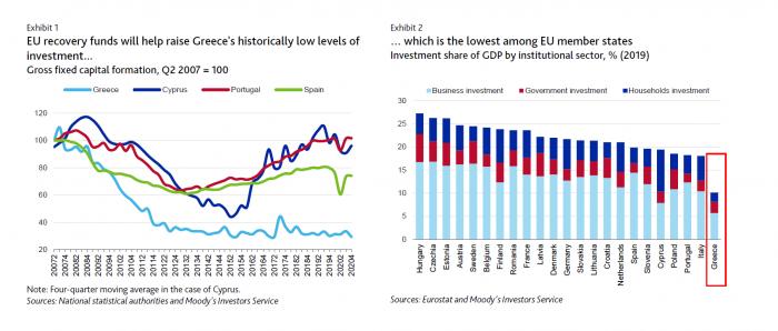 Moody's, Ellada, Greece, Tameio Anakampsis, Recovery Fund
